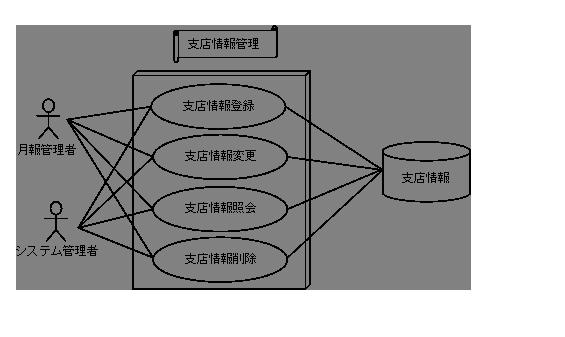 ユース ケース 図